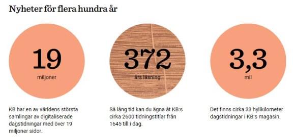 KB - Dagstidningar